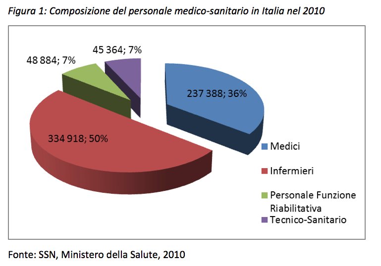 Assistenza sanitaria in italia l immigrazione for Numero di politici in italia